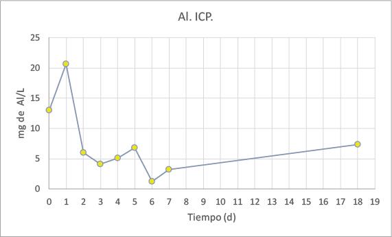 Gráfico Al. ICP.