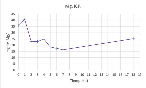 Gráfico Mg. ICP.