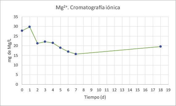 Gráfico de Mg2+. Cromatografía iónica.