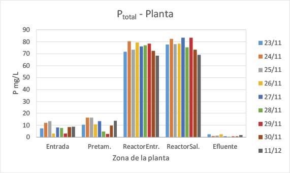 Gráfico P Total - Planta
