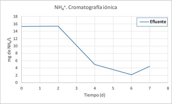 Gráfico de NH4+. Cromatografía iónica.