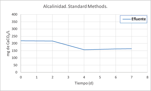 Gráfico Alcalinidad. Standard Methods.